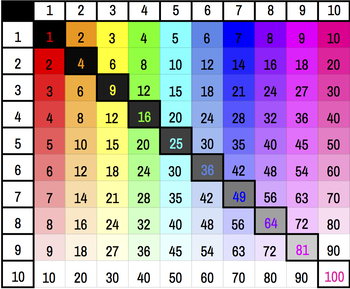 Paint Chip Multiplication Table