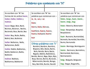"Spanish Words Spelled with ""H"" (Palabras que comienzan con hache)"