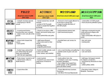 Paleo, Archaic, Woodland, Mississippian Native American Groups Chart