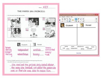 Paper Bag Princess: Sequence Events, Character Trait Analysis- Activity and Test