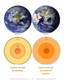 Paper Model of the Layers of the Earth