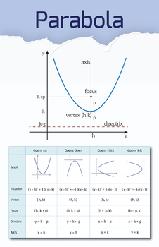 Parabola - Math Poster
