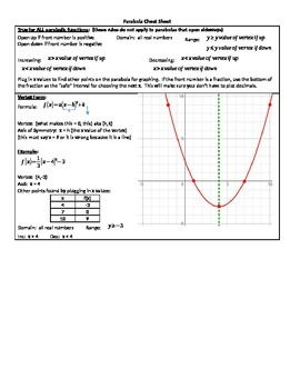 Parabola Cheat Sheet
