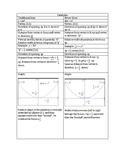 Parabola- Traditional vs. 4p form