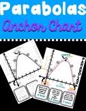 Parabolas Anchor Chart