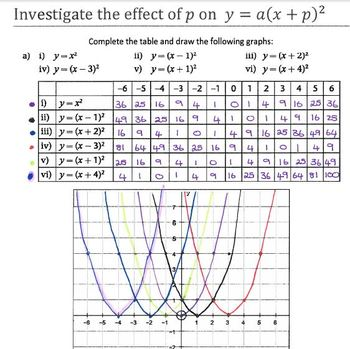 Parabolas - Horizontal shifts