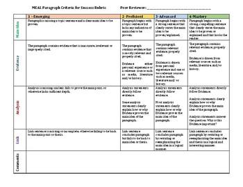 Paragraph Development-MEAL Plan Rubric