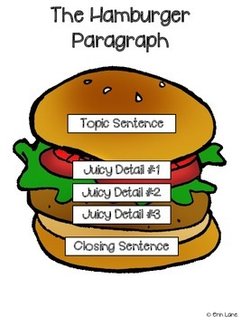 paragraph writing elementary Teaching how to write a paragraph has never been so easy use this popular hamburger paragraph visual to show students how to create a complete paragraph.