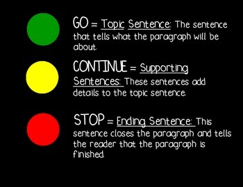 Paragraph Writing Traffic Light Poster
