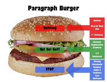 Paragraph/Essay Burgers