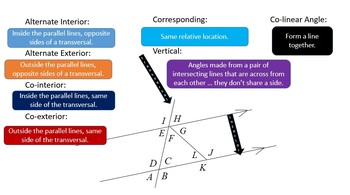 Parallel Lines, Transversals, and Angles Around a Point
