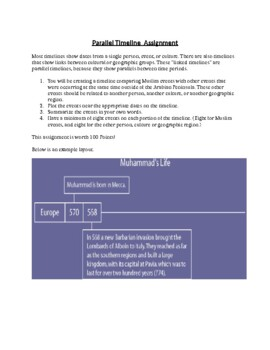Parallel Timeline of Muslim Events Assignment
