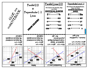 Linear Functions - Parallel and perpendicular lines