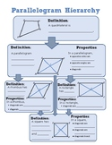Parallelogram Hierarchy & Quick Reference Sheet