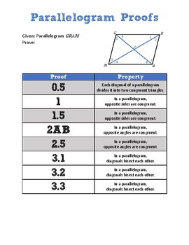 Parallelograms Proofs Worksheets & Teaching Resources | TpT