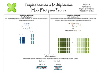 Parent Explanation Letter on Multiplication Properties - English and Spanish