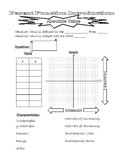 Parent Function Introduction Absolute Value Notes