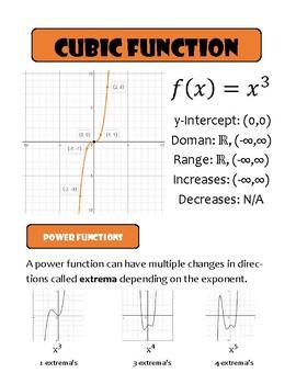Parent Function Posters (Paper Size)