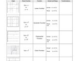 Parent Functions Graphic Organizer