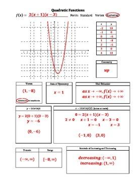 Parent Functions Graphic Organizer Bundle