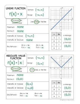 Parent Functions - Graphic Organizers