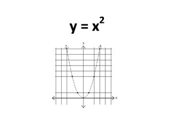 Parent Functions - Linear, Quadratic, and Absolute Value (TEK A.2A)