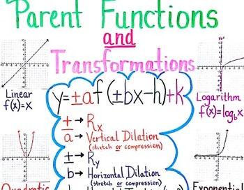 Parent Functions & Transformations Anchor Chart