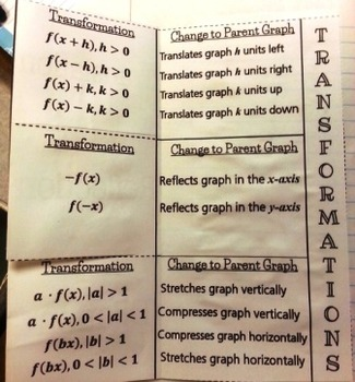 Transformations of Functions Foldable  Interactive Notebook F-IF.4, F-BF.3