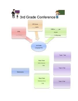 Parent Teacher Conference Sheet - Basic Reading Math Data