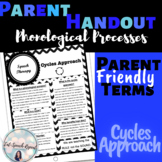 Speech Therapy Phonological Process: Cycles Approach  Printable for Parents +SLP