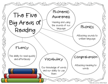Parent's Guide to Reading: Third Grade Edition- English & Spanish Bundle