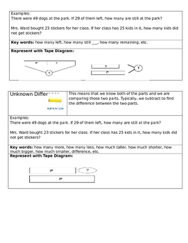 Parents Guide to Tape Diagrams and Story Problems