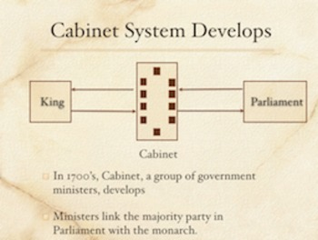 Parliament Limits The English Monarchy PowerPoint Keynote Presentations