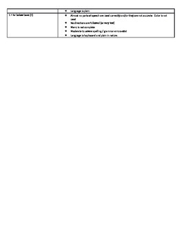 Part of Speech Summative Rubric: Menu Project