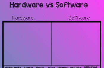 Part of a Computer, Hardware vs Software