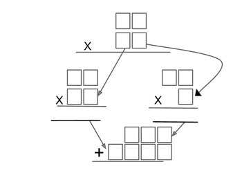 Partial Product Multiplication Graphic Organizers