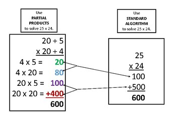 Partial Products, Arrays, & Standard Algorithm 4.4C and 4.4D TEKS