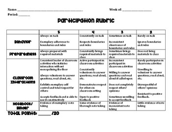 Participation/Classwork Rubric