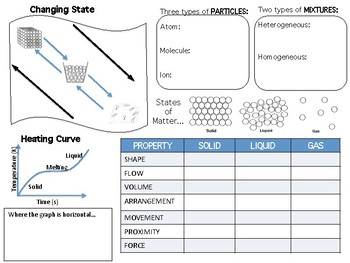 Particles and Matter - Solids, Liquids and Gases Doodle Notes