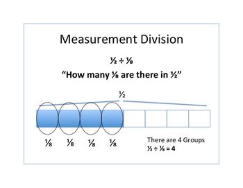 Partitive and Measurement Division