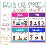 Parts of Speech Anchor Charts - Noun, Verb, Adverb, Adjective