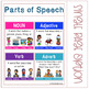 Parts of Speech Anchor Charts - Noun, Verb, Adverb, Adjective