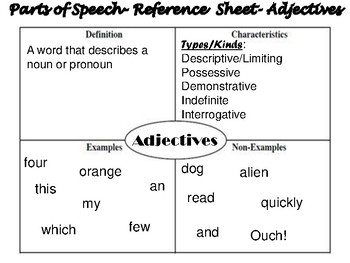 Parts of Speech Bulletin Board and Reference Sheets