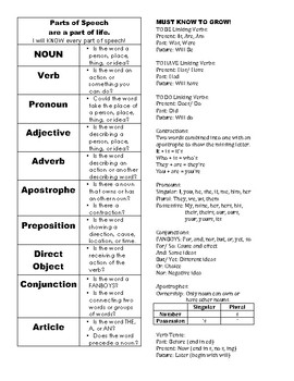 Parts of Speech Chart