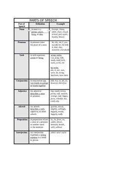 Parts of Speech Chart - Descriptions and Examples