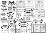 Parts of Speech Cheat Sheet