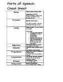 Parts of Speech Cheat Sheet - Interactive Notebooks