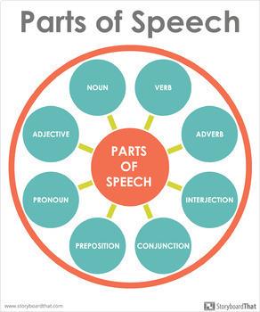 Parts of Speech Classroom Poster