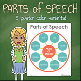 Parts of Speech Classroom Poster
