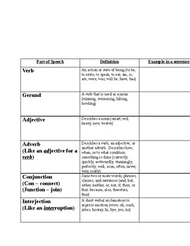 Parts of Speech - Comprehensive Graphic Organizer - CCSS Aligned